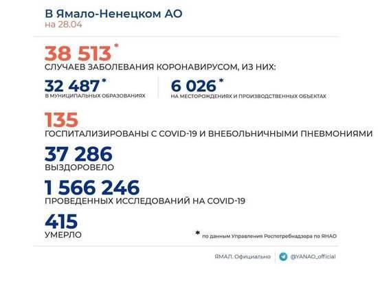 Коронавирусом на Ямале заболели еще 17 человек