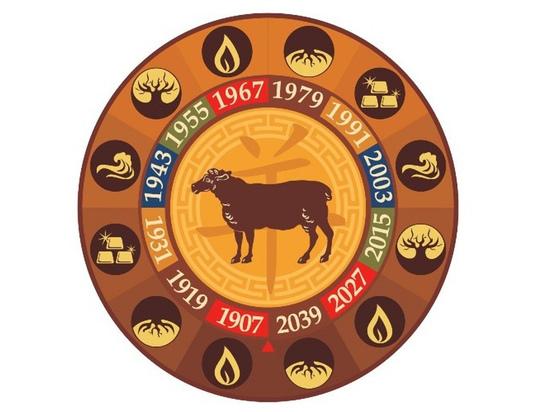 Фэншуй прогноз для новосибирцев на 29 апреля 2021 года