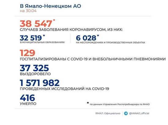 16 новых случаев коронавируса выявили на Ямале