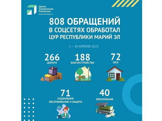 В апреле ЦУР Марий Эл обработал 808 обращений от граждан
