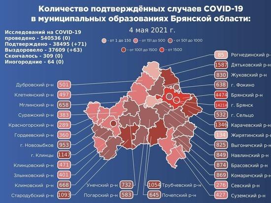 На Брянщине подтвердился коронавирус еще у 71 человека