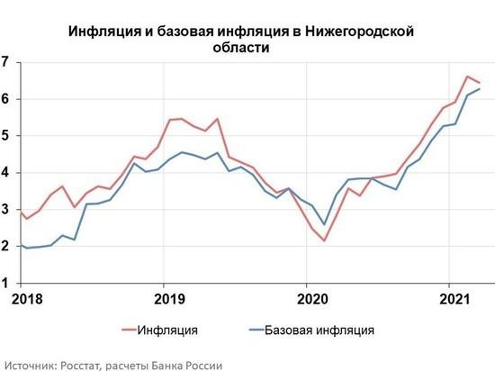 Годовая инфляция в Нижегородской области в марте 2021 года по сравнению с февралем замедлилась на 0,2 п.п.
