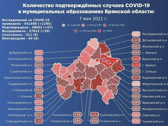 За минувшие сутки, по данным регионального оперштаба по борьбе с распространением коронавируса, подтвердилось заражение 67 человек и выздоровление 59