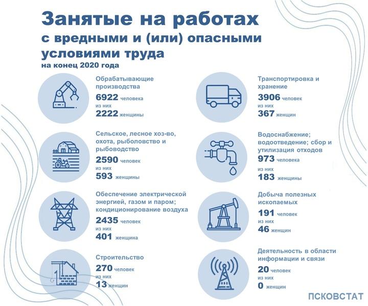 В вредных и опасных условиях работают свыше 17 тысяч псковичей, фото-2