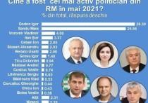 Председатель ПСРМ Игорь Додон - самый активный политик в мае