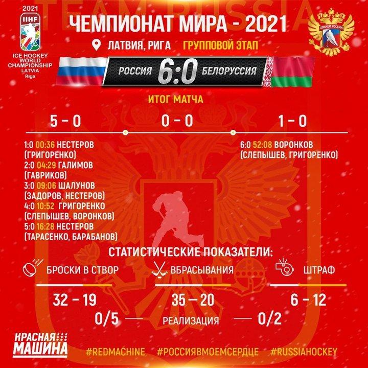 Россия разгромила сборную Беларуси, как это было: онлайн-трансляция