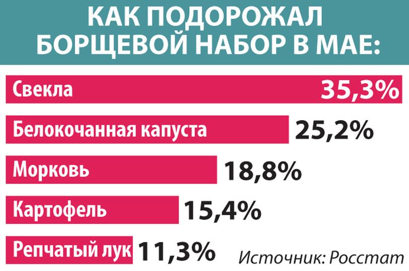 """""""Индекс борща"""" показал масштаб роста цен в России"""