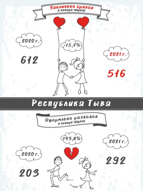 В Туве с начала года поженились 516 пар