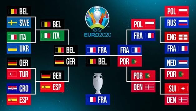 Все ставят на Францию или Бельгию: в США дали прогнозы на Евро