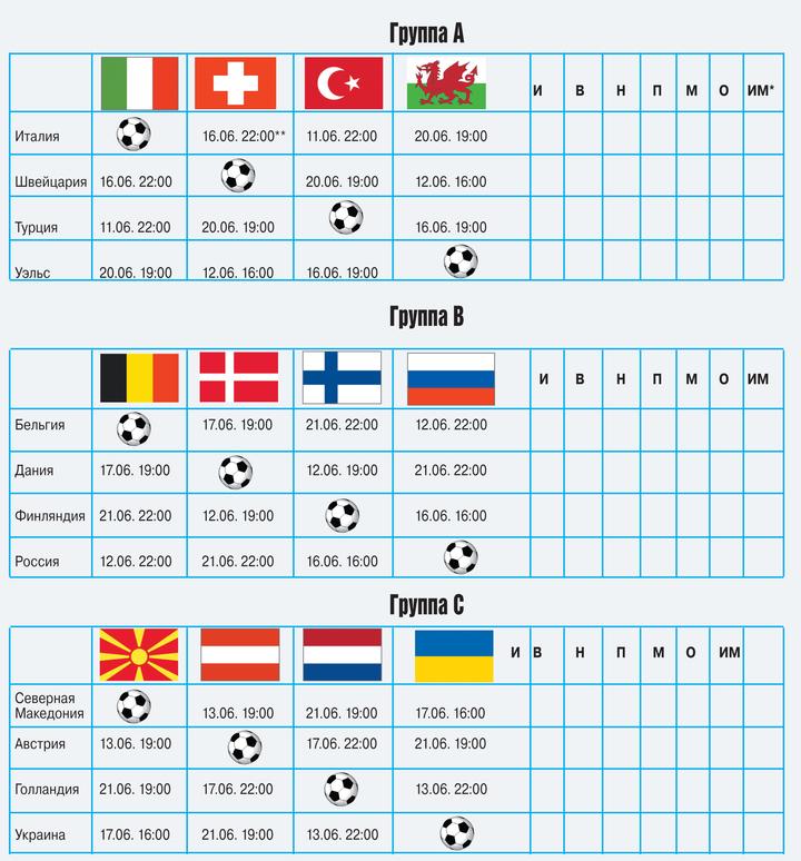 Роналду против Мбаппе: кто станет первой звездой Евро-2020