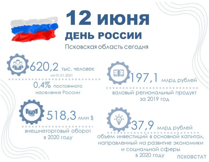 Внешнеторговый оборот Псковской области составил 518,3 млн долларов photo