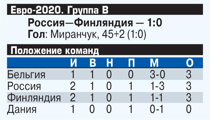 Сборная России одержала первую победу на Евро-2020: финны не потревожили