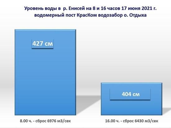 Уровень Енисея снизился на 23 см в окрестностях Красноярска