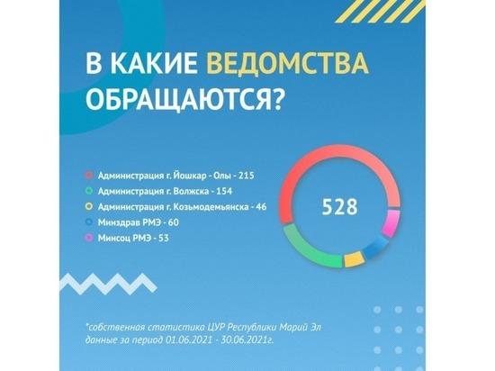 В июне ЦУР Марий Эл обработал 867 обращений