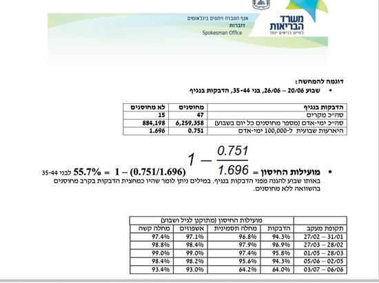 Pfizer против Дельта: Израиль подтвердил снижение защиты привитых