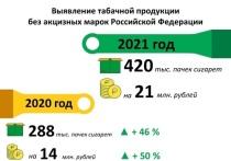 С начала года псковские таможенники выявили контрабанду на 21 млн рублей