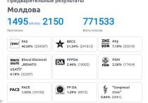 В парламент Молдовы проходят три партии