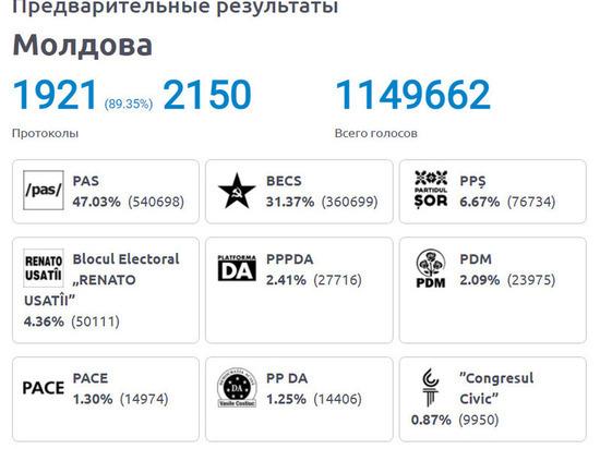 В Молдове три парламентские партии будут определять будущее страны