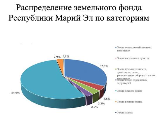 54,6% территории Республики Марий Эл занимают земли лесного фонда