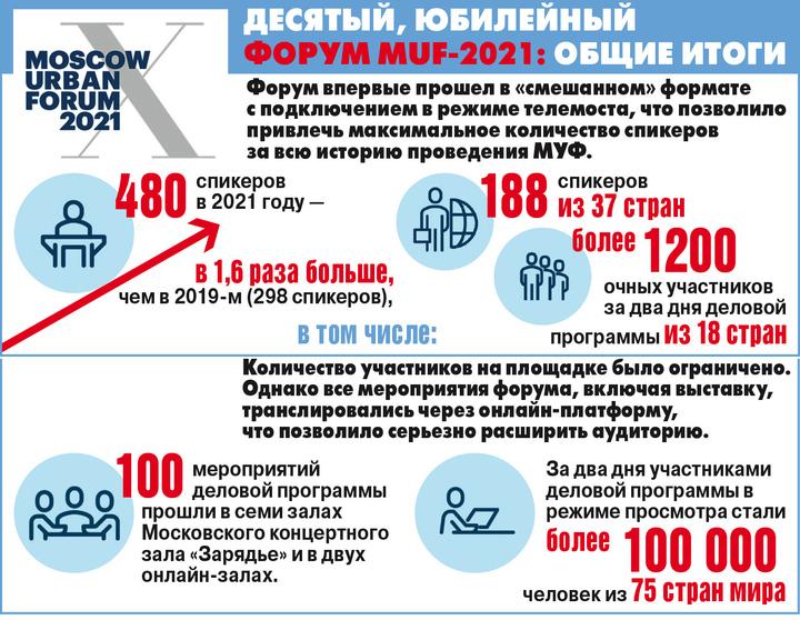 Новые рекорды МУФ