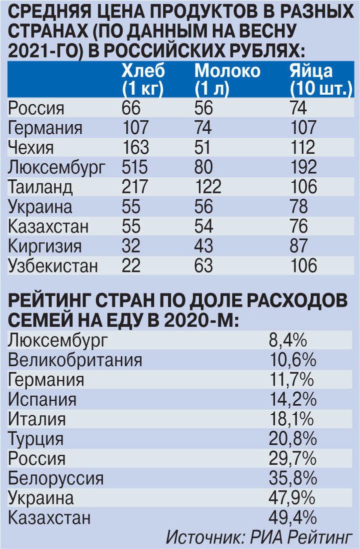 Цены на продукты в России сравнили с иностранными