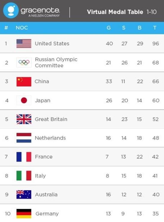 Сборной России предсказали второе место на Играх по числу медалей