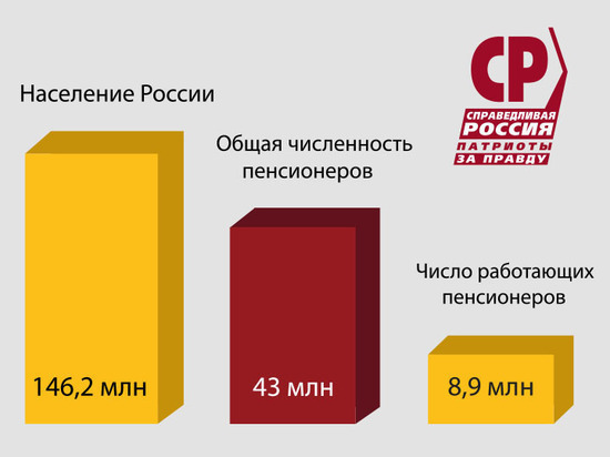 «Справедливая Россия» потребовала проиндексировать пенсии работающим пенсионерам