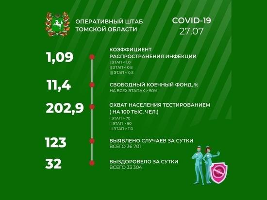 В Томске 27 июля заболело почти в четыре раза больше людей, чем выздоровело