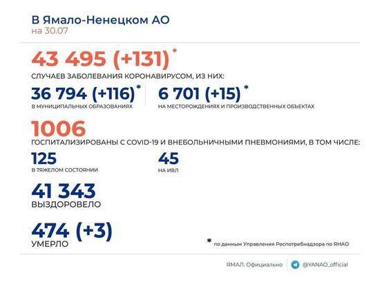131 случай COVID-19 и 3 смерти среди заболевших за сутки зарегистрировали в ЯНАО