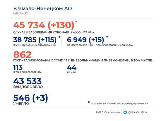 130 случаев COVID-19 и 3 смерти среди заболевших зарегистрировали на Ямале