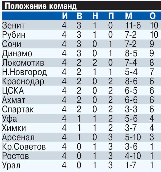 «Динамо» нужен плеймейкер