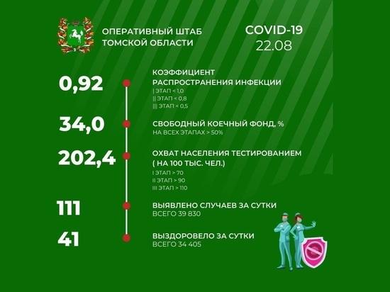 В Томске 22 августа зарегистрировано 111 новых случаев COVID-19
