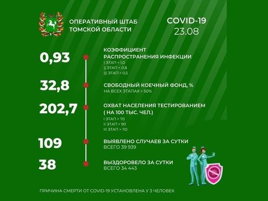 В Томске 23 августа выявлено 109 новых случаев COVID-19
