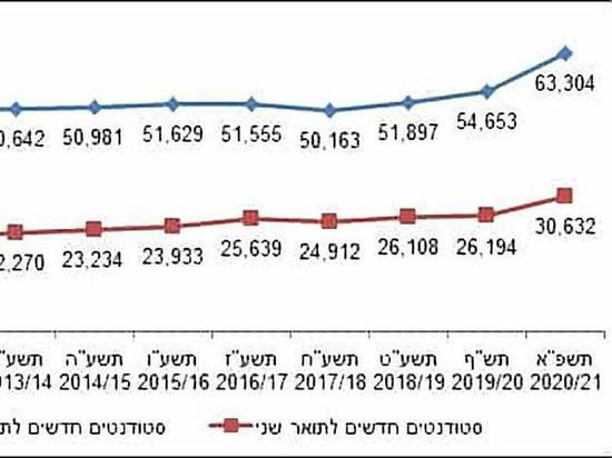 Вопреки COVID-19: Количество студентов в Израиле резко увеличилось