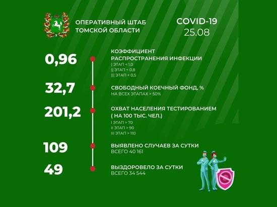 В Томске 25 августа зарегистрировано еще 109 случаев заражения COVID-19