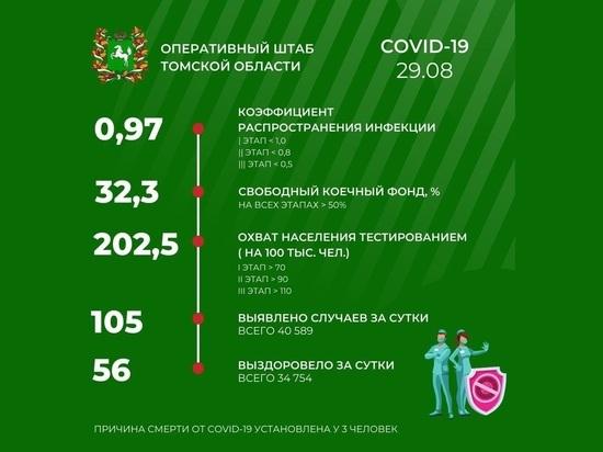 В Томске 29 августа зарегистрировано 105 случаев заражения COVID-19