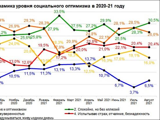 Оптимистов среди нижегородцев в августе стало больше