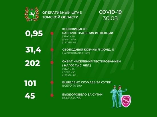 В Томске 30 августа зарегистрирован 101 случай заражения COVID-19