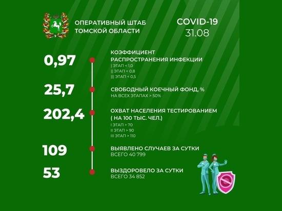 В Томске 31 августа зарегистрировано 109 случаев заражения COVID-19