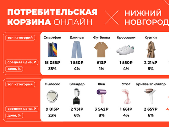 Али-экспресс проанализировал на какие товары нижегородцы тратят больше всего