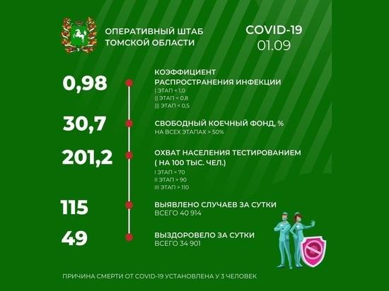 В Томске 1 сентября зарегистрировано 115 случаев заражения COVID-19