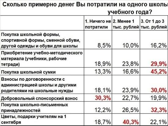 Почти треть нижегородских родителей платили за ремонт школьных помещений