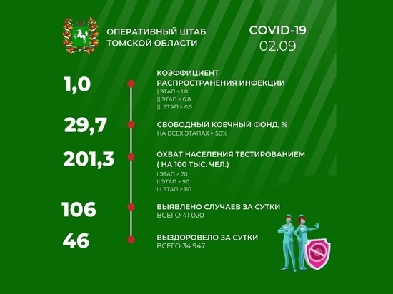 В Томске 2 сентября зарегистрировано 106 случаев заражения COVID-19