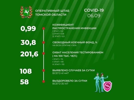 В Томске 6 сентября зарегистрировано 108 случаев заражения COVID-19