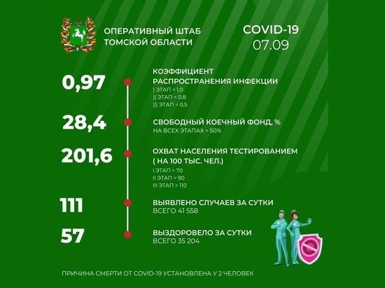 В Томске 7 сентября зарегистрировано 111 случаев заражения COVID-19