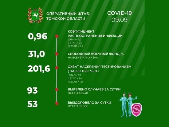 В Томске 9 сентября зарегистрировано 93 новых случая COVID-19