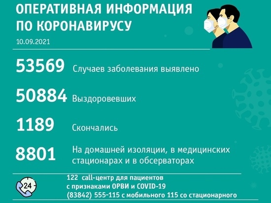 В Новокузнецке второй день подряд выявляют меньше больных ковидом, чем в Кемерове
