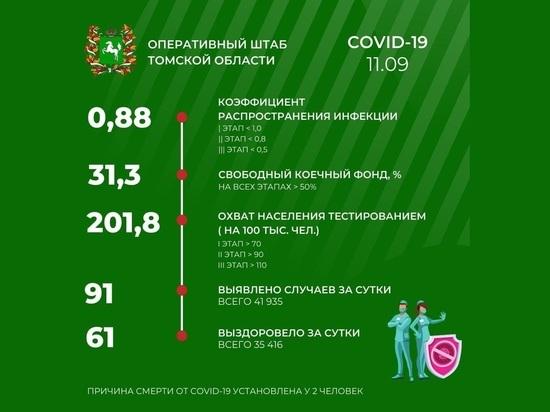 В Томске 11 сентября зарегистрирован 91 новый случай COVID-19