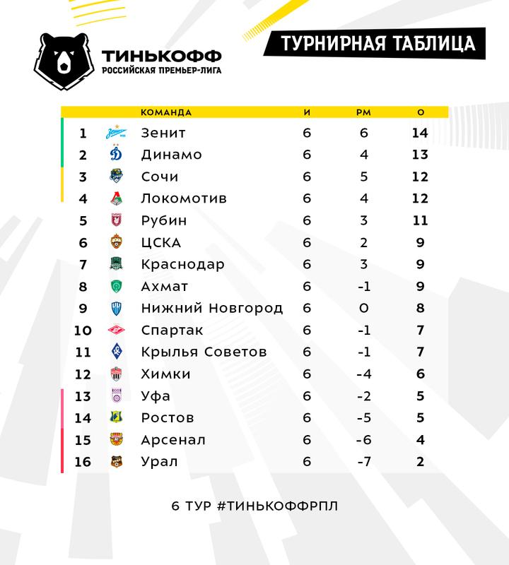 Прогноз дня: «Спартак» не обыграет «Химки»