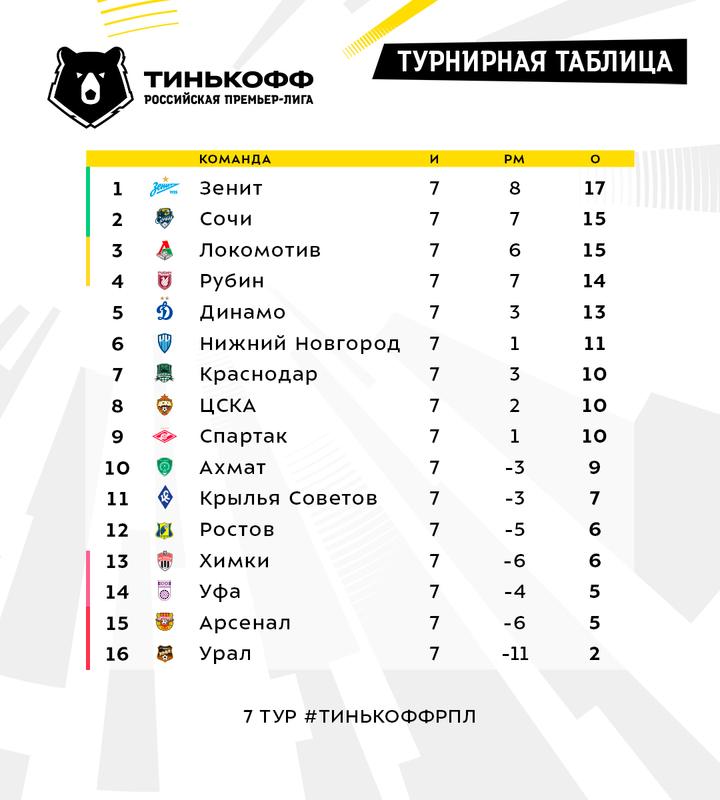 «Локомотив» показал чемпионскую игру, а «Спартак» вернулся